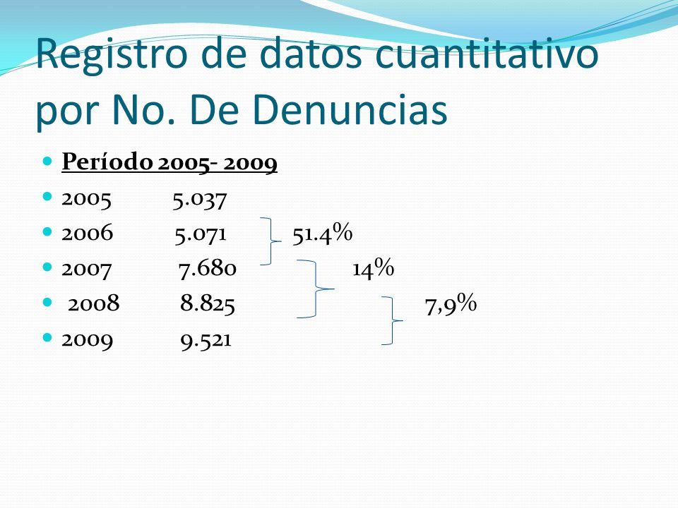 Registro de datos cuantitativo por No. De Denuncias