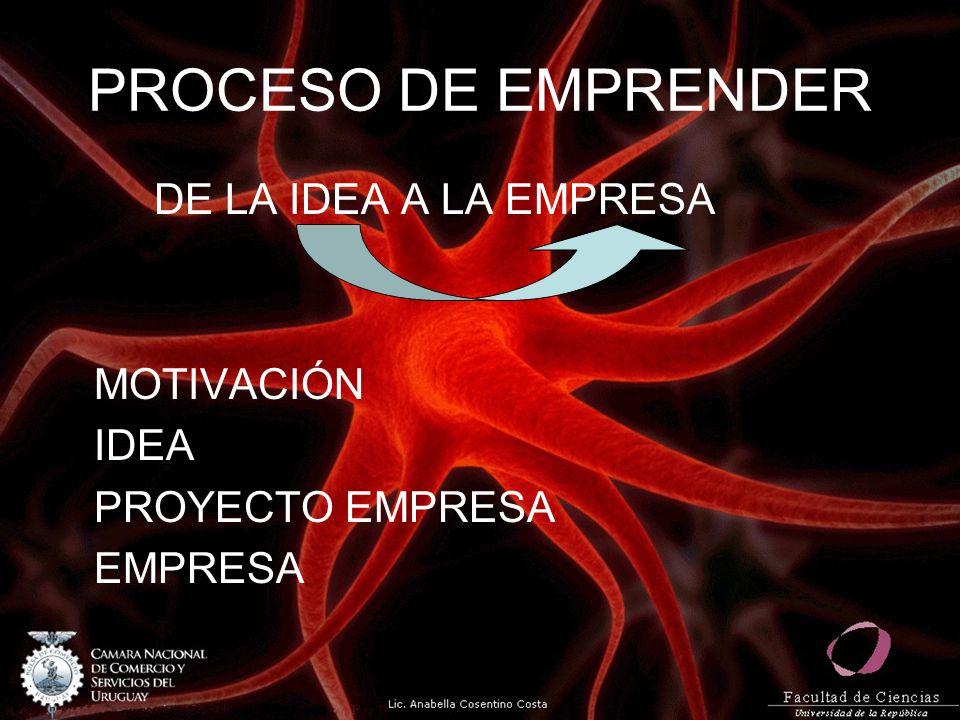 PROCESO DE EMPRENDER DE LA IDEA A LA EMPRESA MOTIVACIÓN IDEA