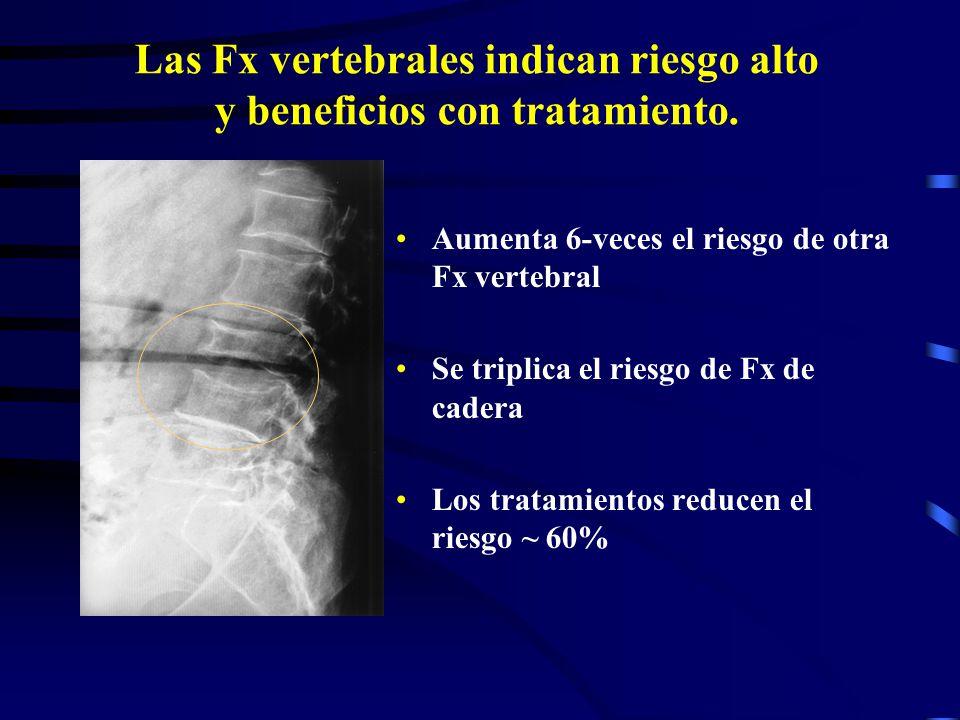 Las Fx vertebrales indican riesgo alto y beneficios con tratamiento.