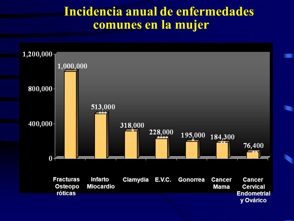 Incidencia anual de enfermedades comunes en la mujer