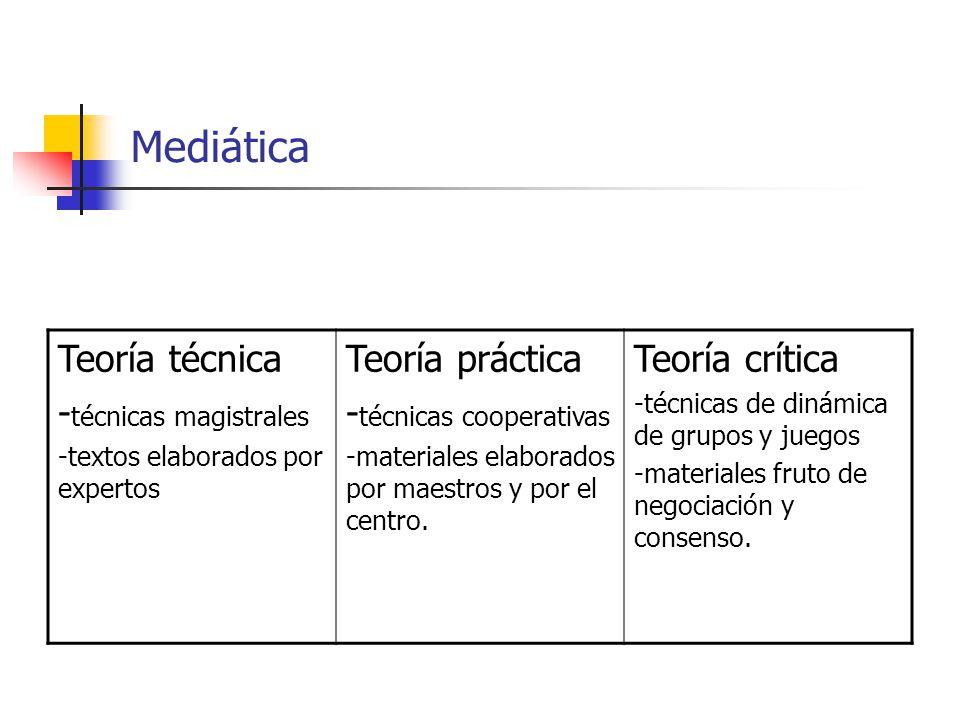Mediática Teoría técnica -técnicas magistrales Teoría práctica