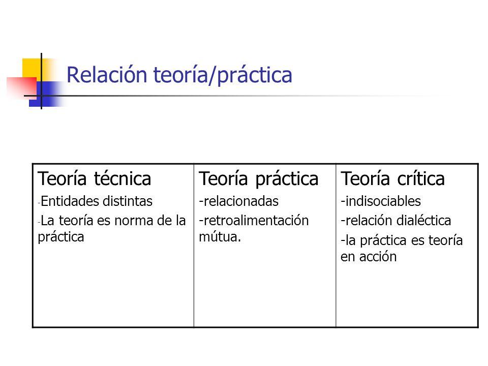 Relación teoría/práctica