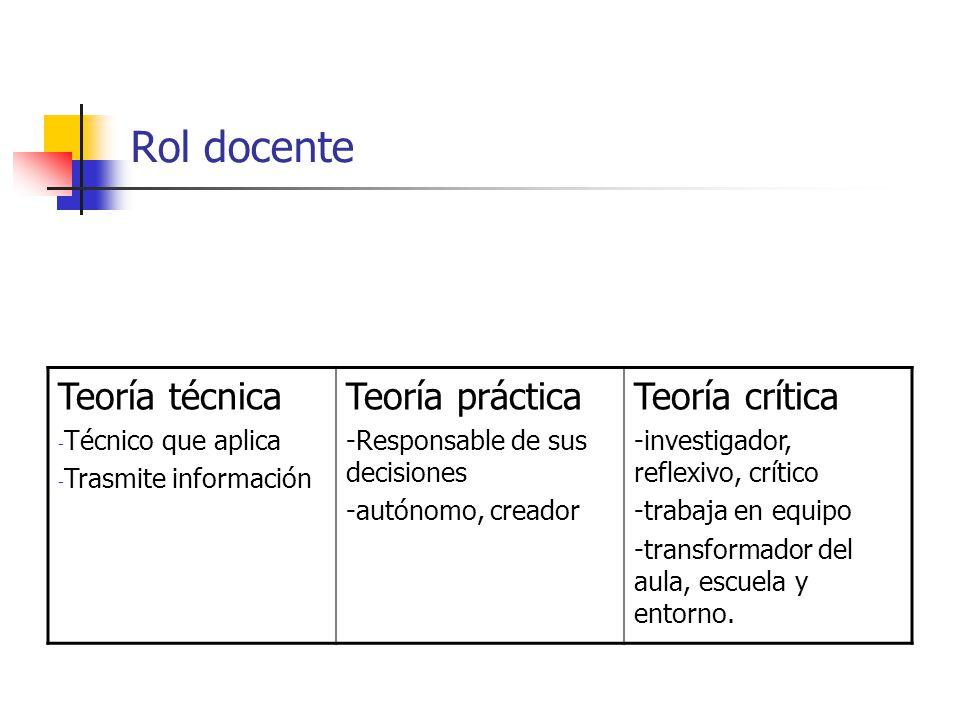 Rol docente Teoría técnica Teoría práctica Teoría crítica