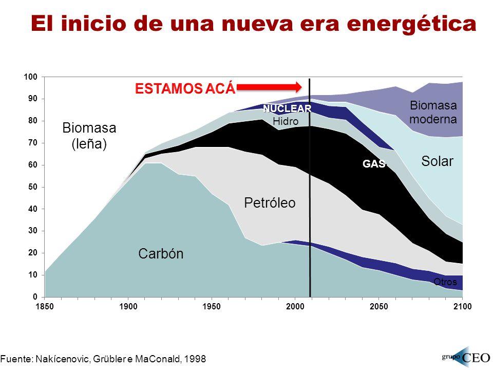 El inicio de una nueva era energética