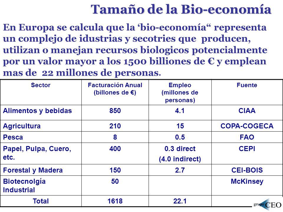 Tamaño de la Bio-economía