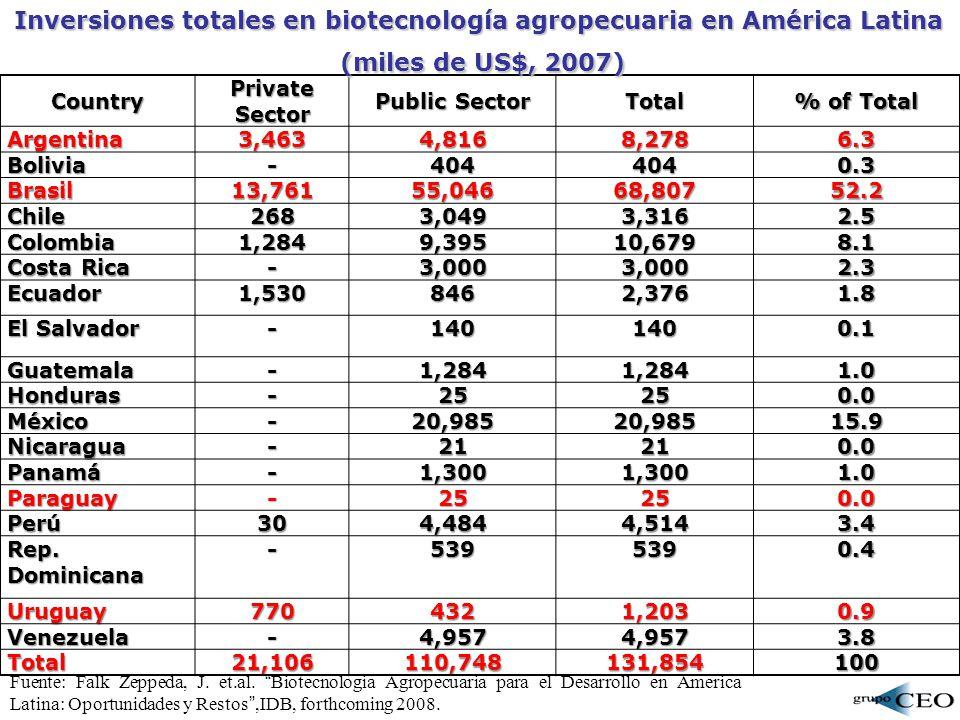 Inversiones totales en biotecnología agropecuaria en América Latina