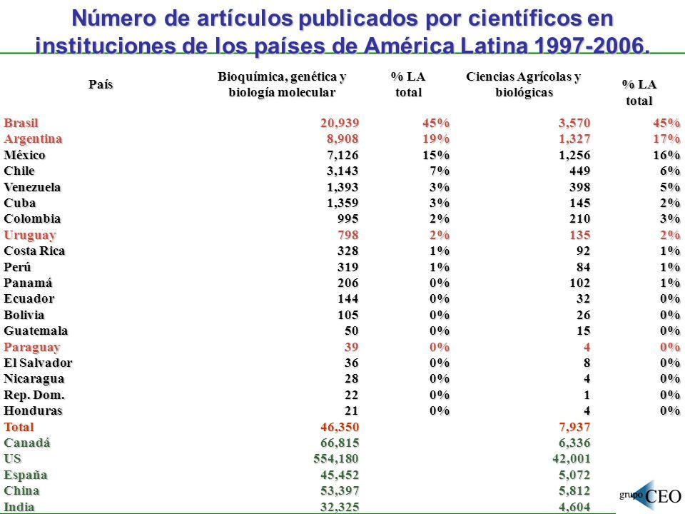 Número de artículos publicados por científicos en instituciones de los países de América Latina 1997-2006.