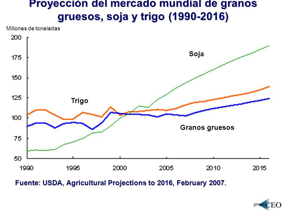 Proyección del mercado mundial de granos gruesos, soja y trigo (1990-2016)