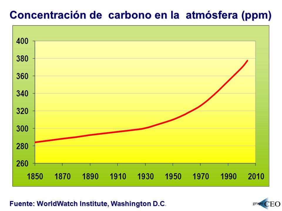 Concentración de carbono en la atmósfera (ppm)