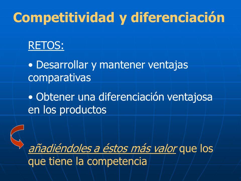 Competitividad y diferenciación