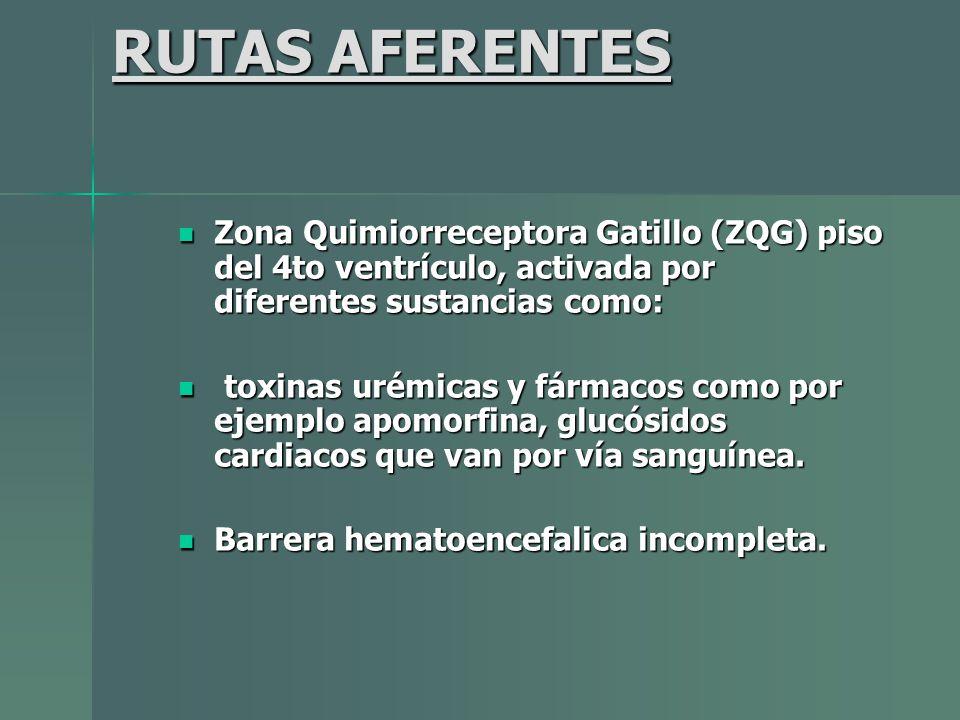 RUTAS AFERENTES Zona Quimiorreceptora Gatillo (ZQG) piso del 4to ventrículo, activada por diferentes sustancias como: