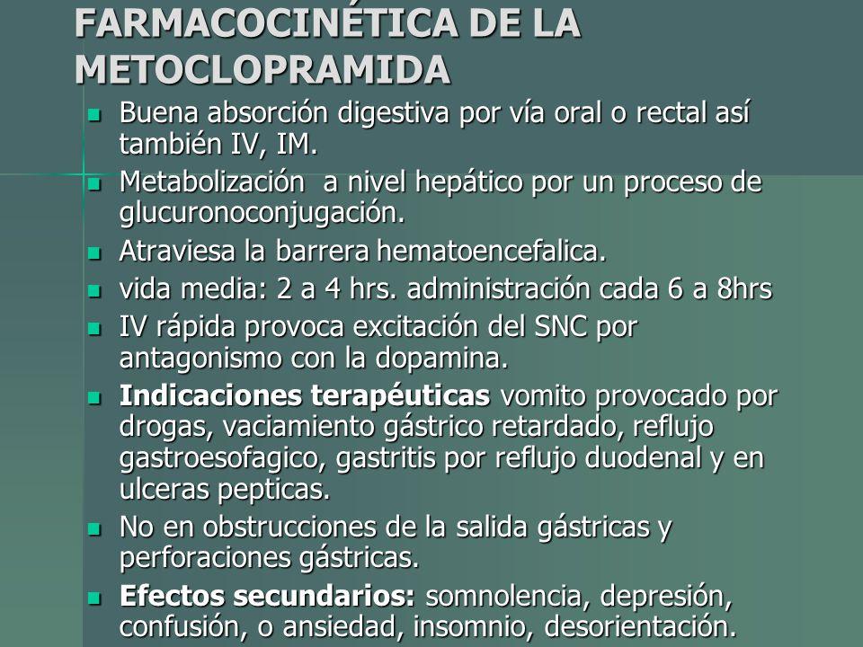 FARMACOCINÉTICA DE LA METOCLOPRAMIDA