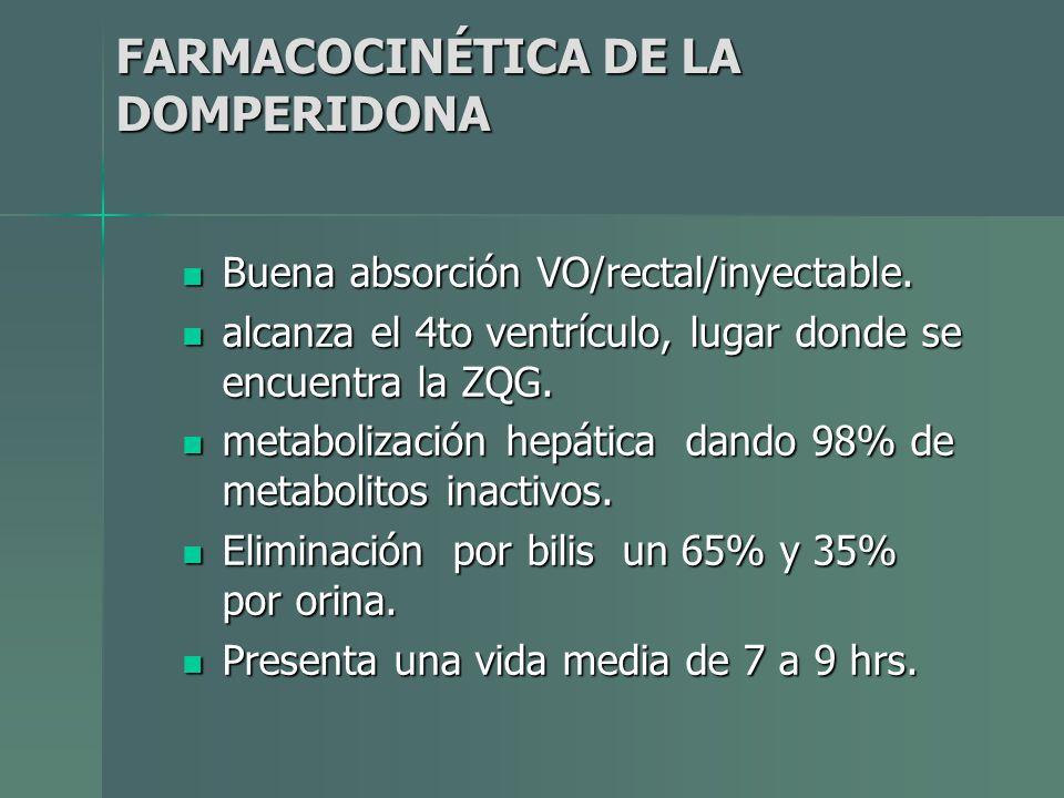 FARMACOCINÉTICA DE LA DOMPERIDONA
