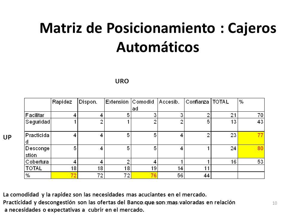 Matriz de Posicionamiento : Cajeros Automáticos
