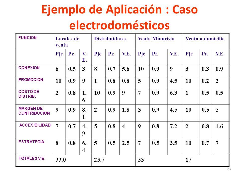 Ejemplo de Aplicación : Caso electrodomésticos