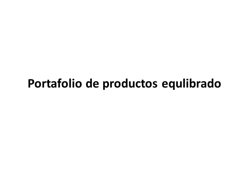Portafolio de productos equlibrado