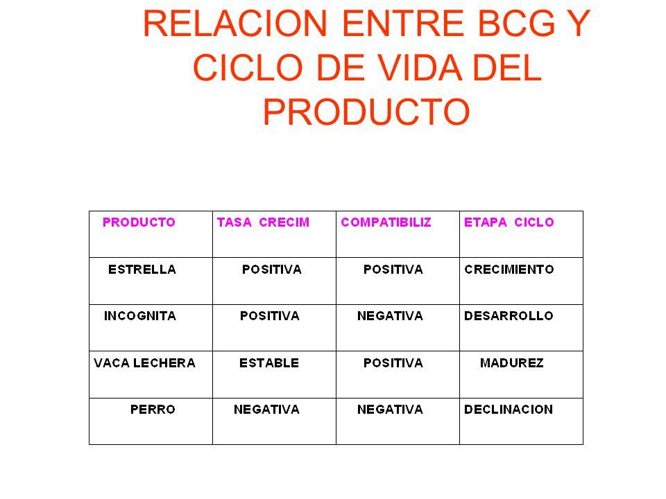 RELACION ENTRE BCG Y CICLO DE VIDA DEL PRODUCTO