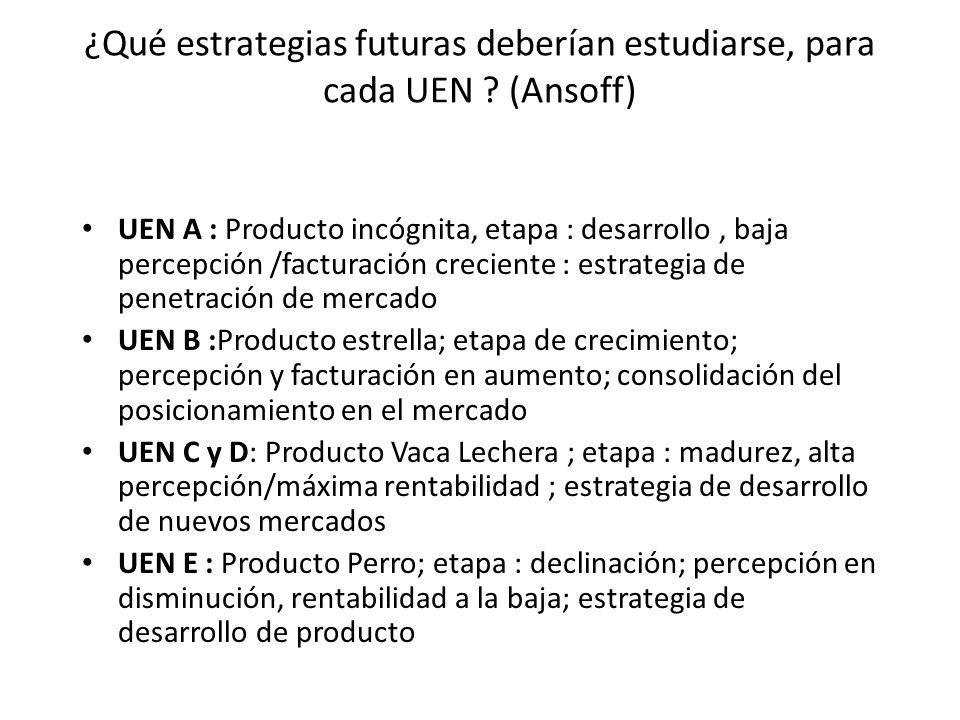 ¿Qué estrategias futuras deberían estudiarse, para cada UEN (Ansoff)