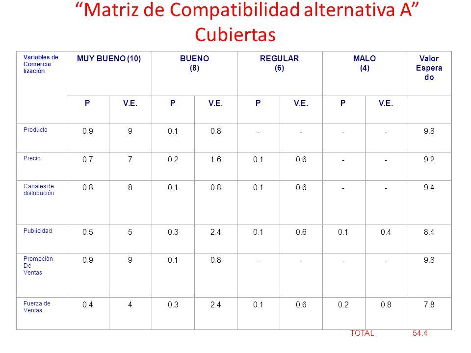 Matriz de Compatibilidad alternativa A Cubiertas