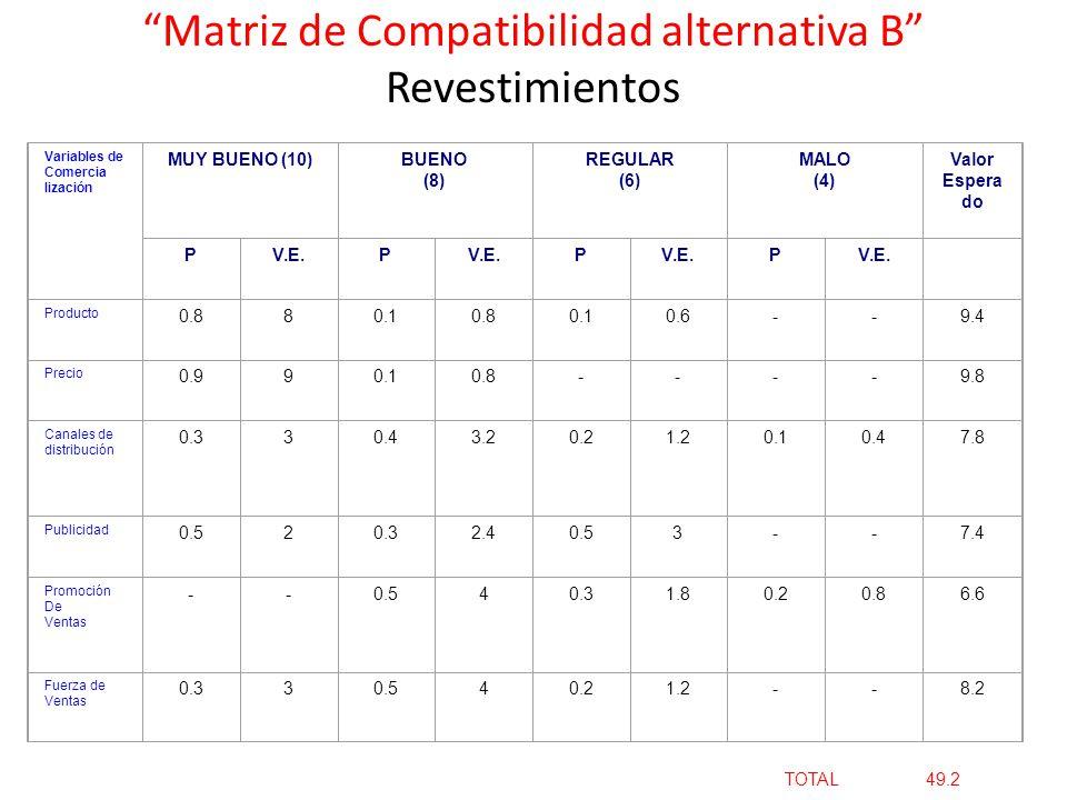 Matriz de Compatibilidad alternativa B Revestimientos