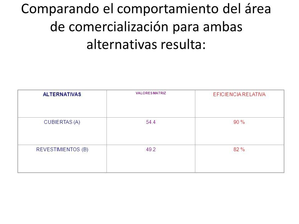 Comparando el comportamiento del área de comercialización para ambas alternativas resulta: