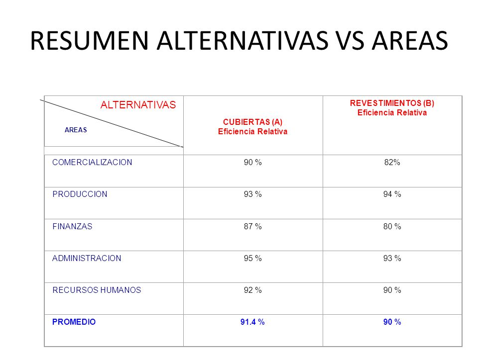 RESUMEN ALTERNATIVAS VS AREAS