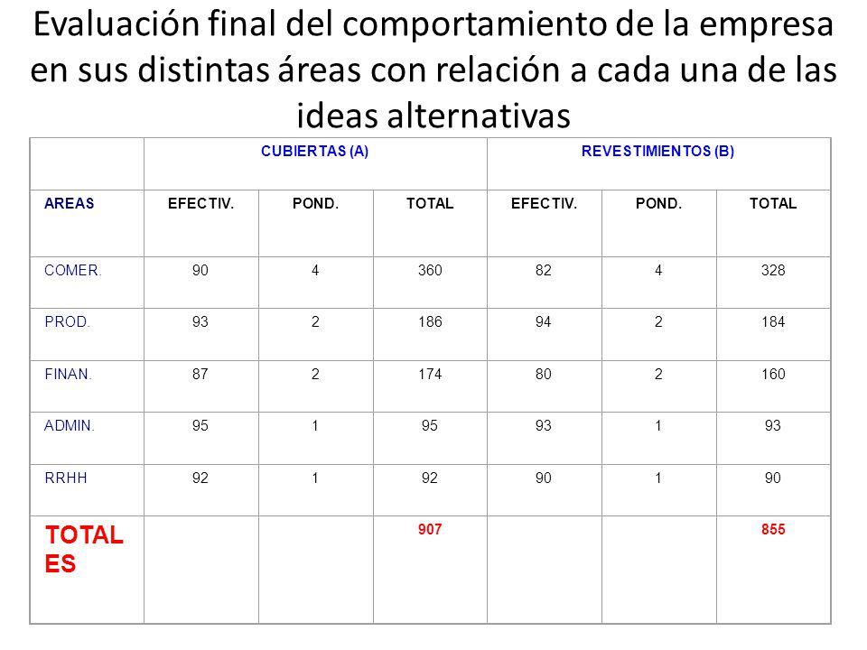 Evaluación final del comportamiento de la empresa en sus distintas áreas con relación a cada una de las ideas alternativas