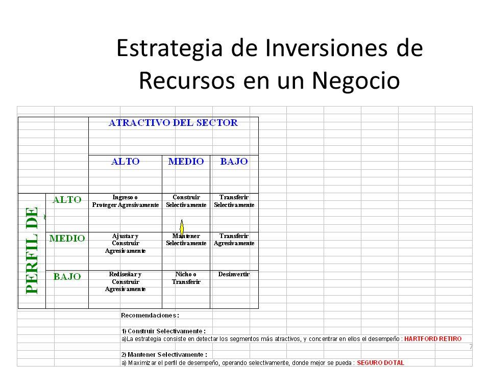 Estrategia de Inversiones de Recursos en un Negocio