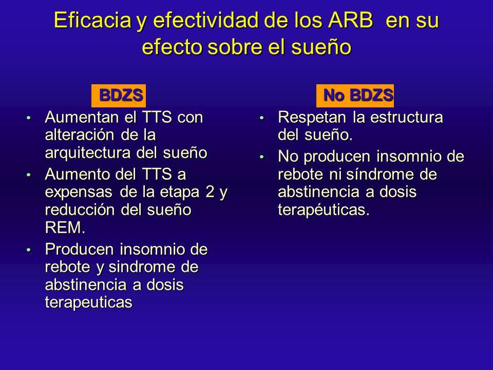 Eficacia y efectividad de los ARB en su efecto sobre el sueño