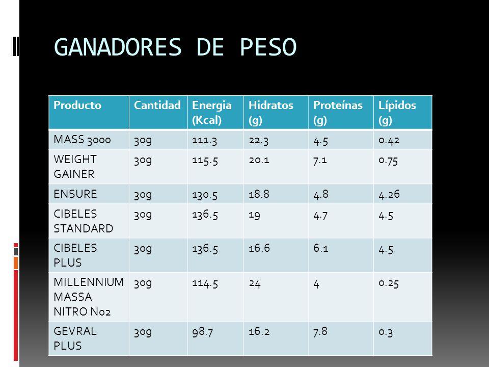 GANADORES DE PESO Producto Cantidad Energia (Kcal) Hidratos (g)