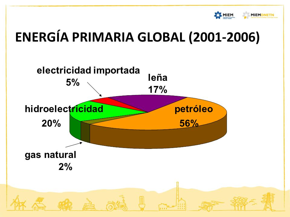 ENERGÍA PRIMARIA GLOBAL (2001-2006)