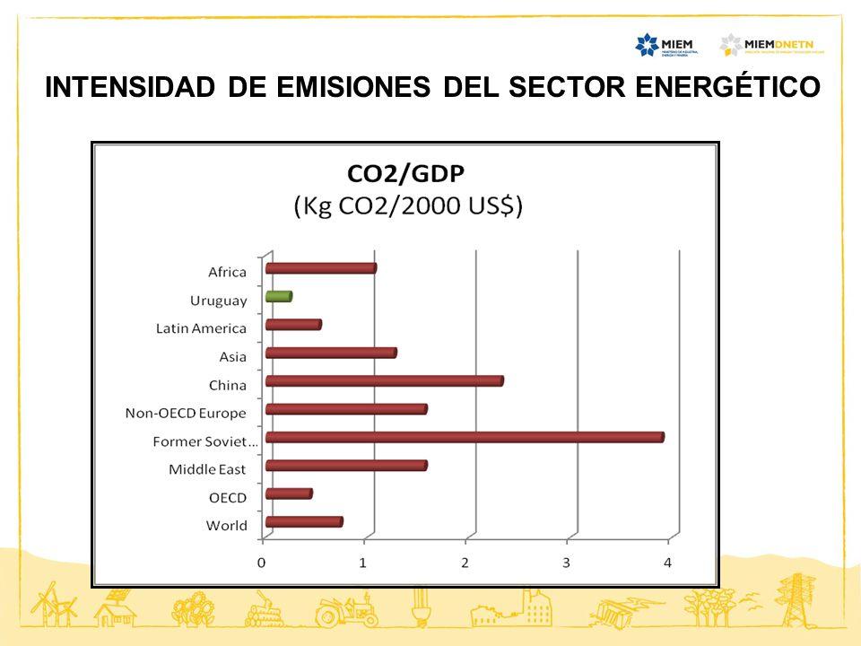 INTENSIDAD DE EMISIONES DEL SECTOR ENERGÉTICO
