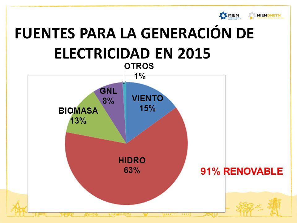 FUENTES PARA LA GENERACIÓN DE ELECTRICIDAD EN 2015