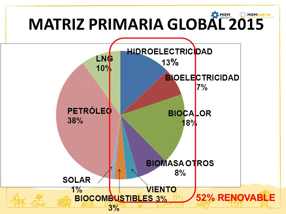 MATRIZ PRIMARIA GLOBAL 2015