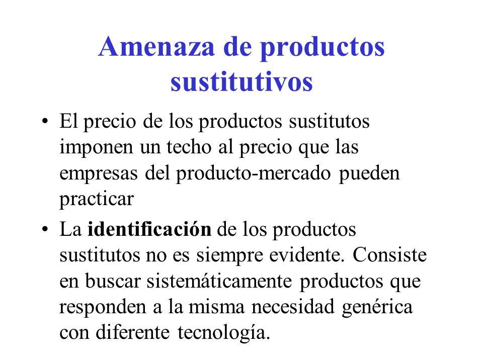 Amenaza de productos sustitutivos
