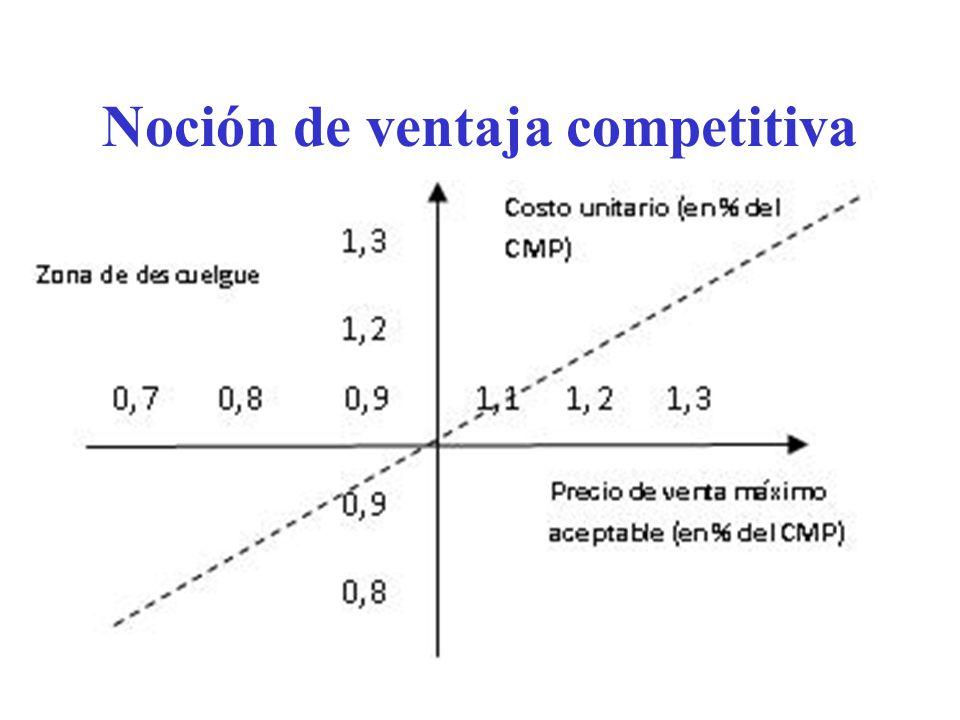 Noción de ventaja competitiva