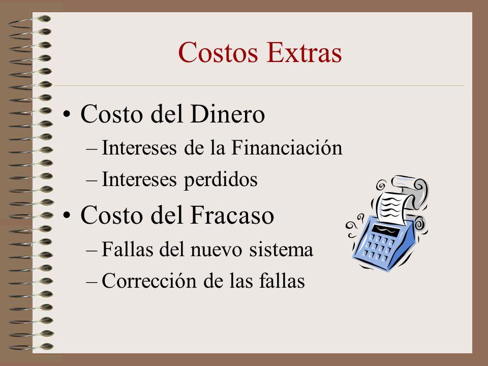 Costos Extras Costo del Dinero Costo del Fracaso