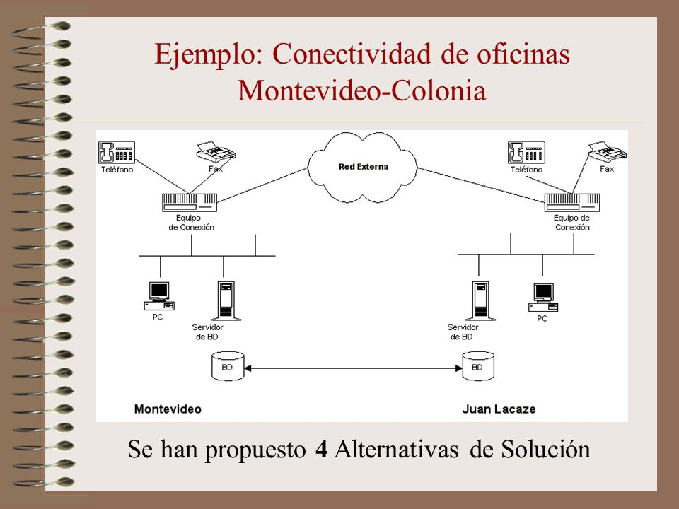 Ejemplo: Conectividad de oficinas Montevideo-Colonia