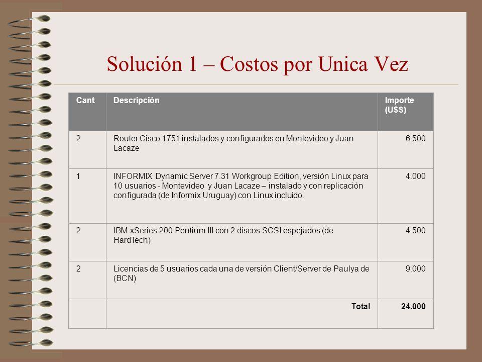 Solución 1 – Costos por Unica Vez
