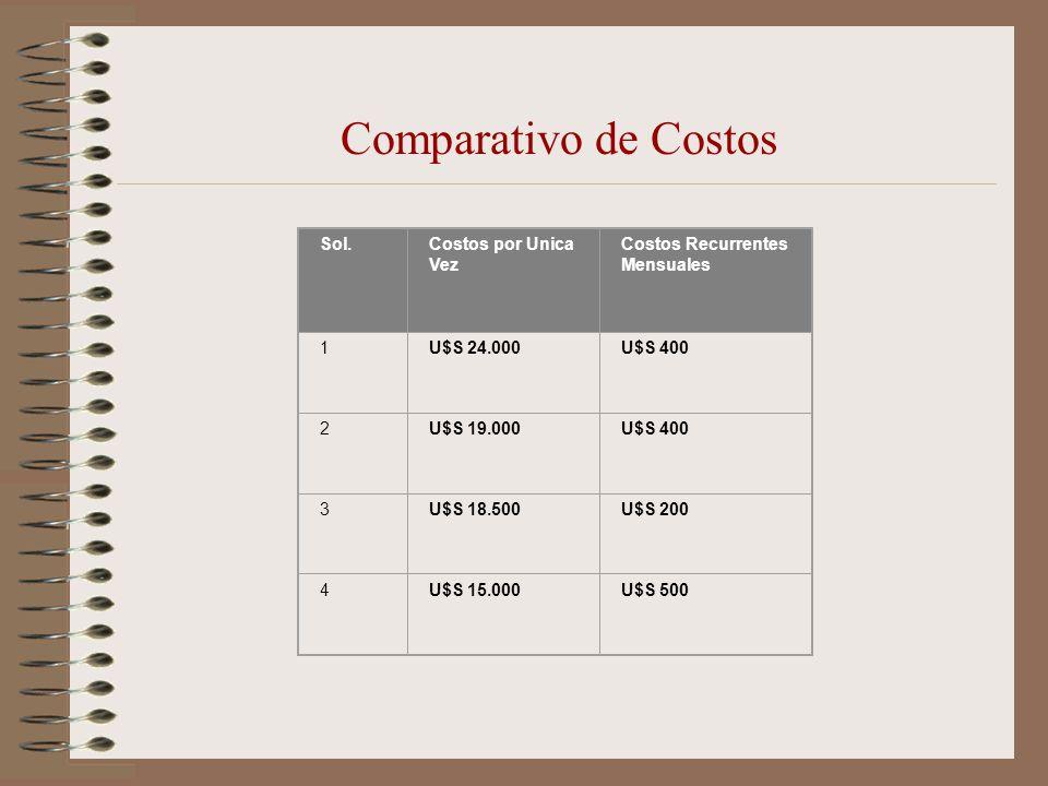 Comparativo de Costos Sol. Costos por Unica Vez