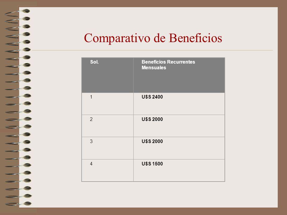 Comparativo de Beneficios