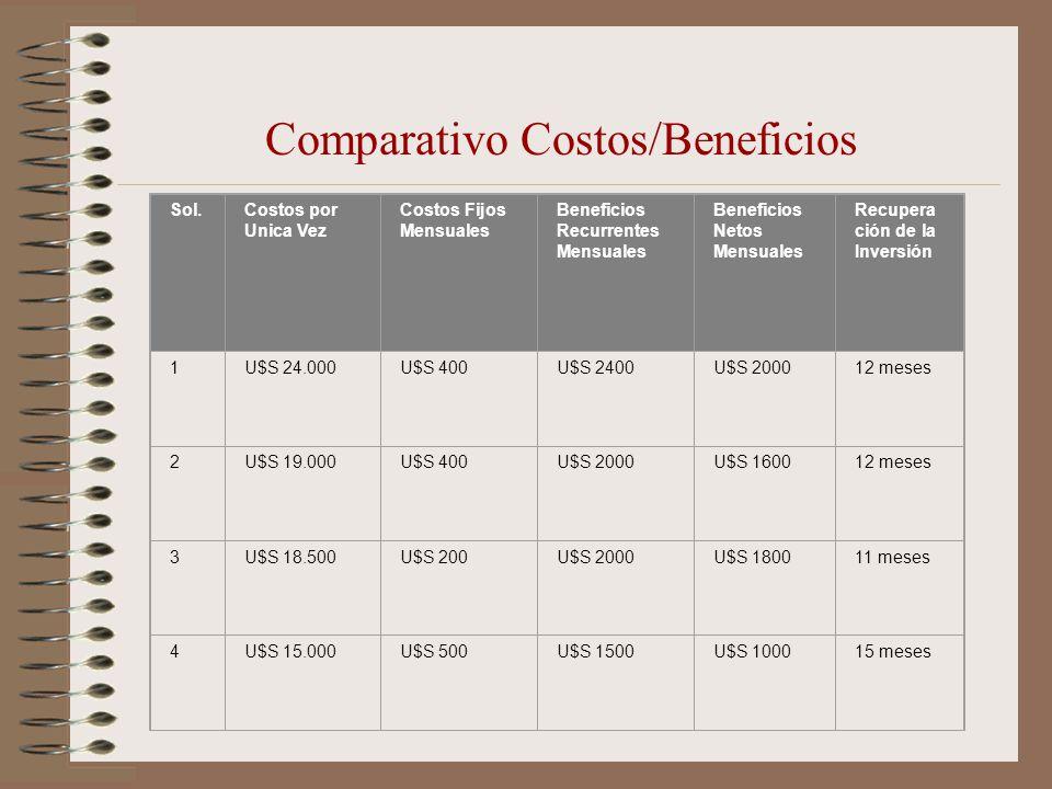Comparativo Costos/Beneficios