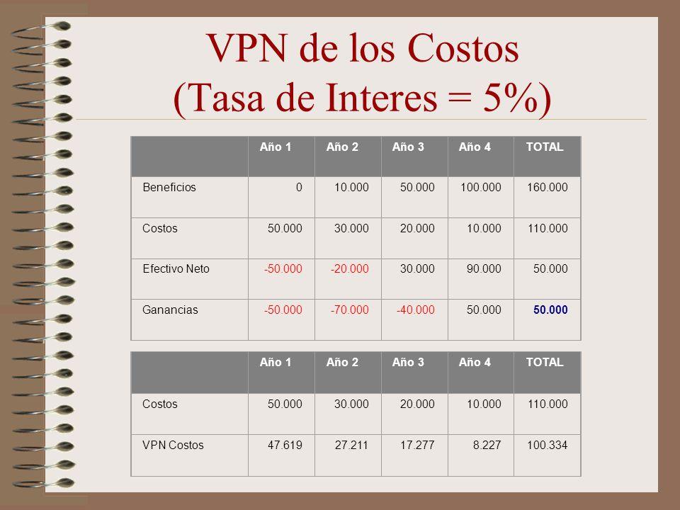 VPN de los Costos (Tasa de Interes = 5%)
