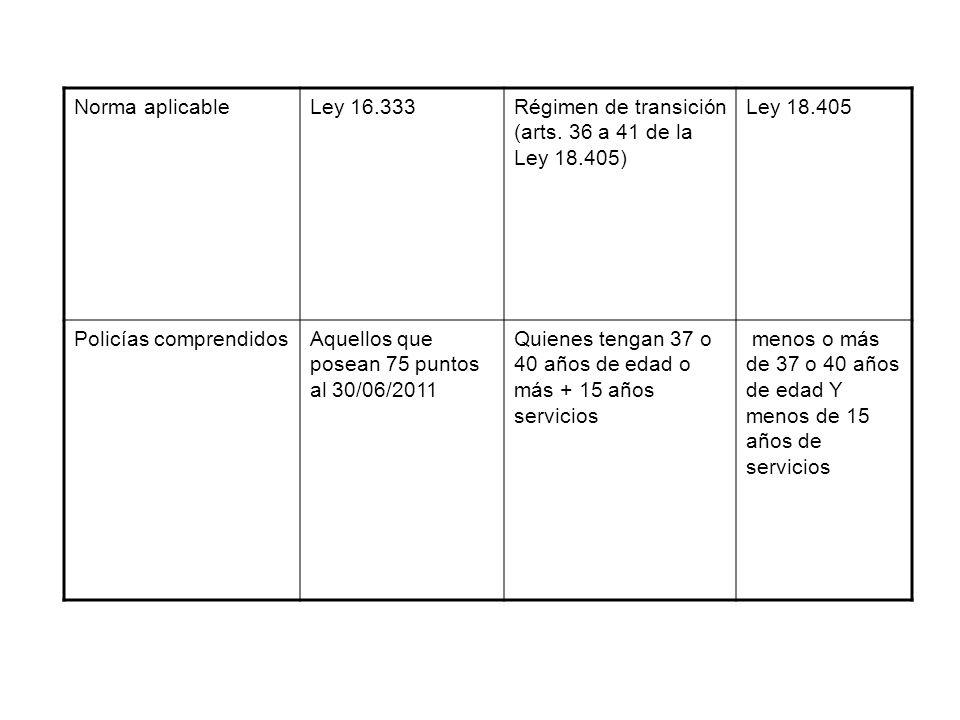 Norma aplicable Ley 16.333. Régimen de transición (arts. 36 a 41 de la Ley 18.405) Ley 18.405.
