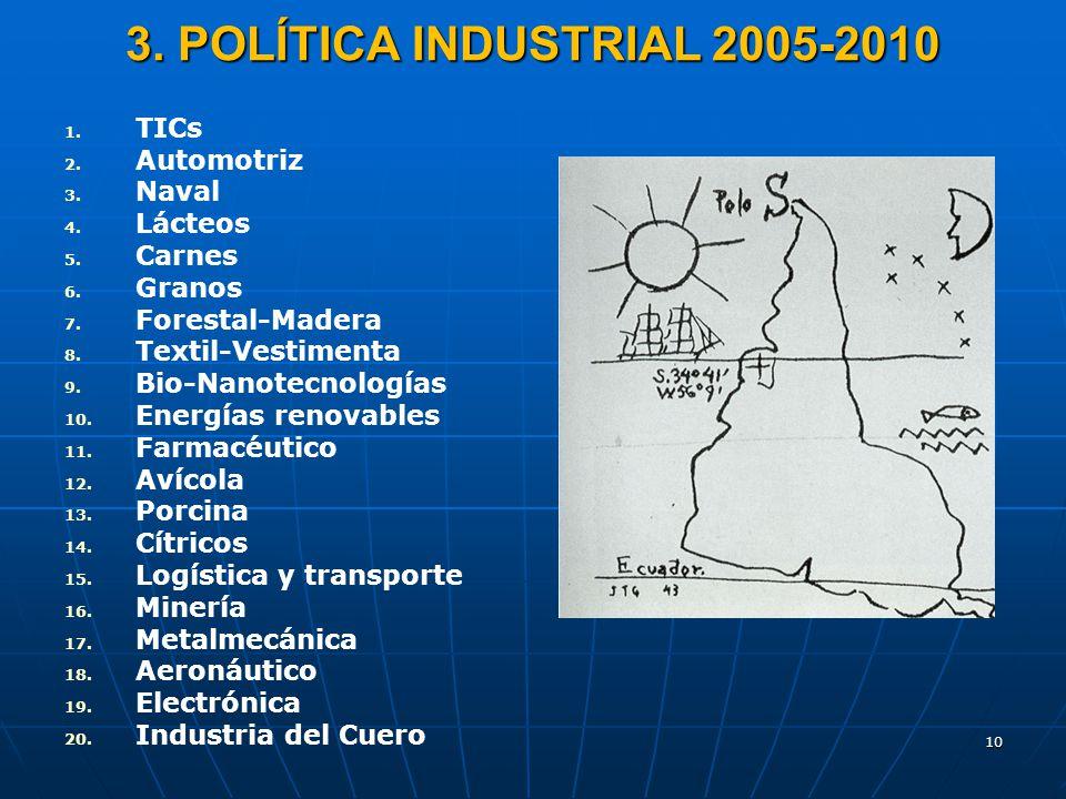 3. POLÍTICA INDUSTRIAL 2005-2010 TICs Automotriz Naval Lácteos Carnes
