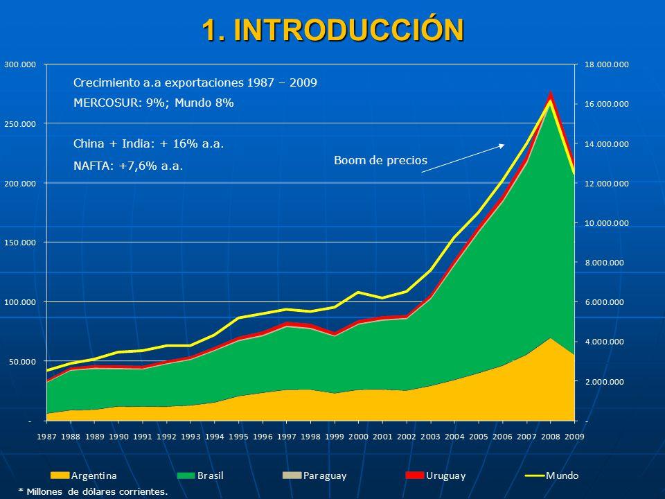 1. INTRODUCCIÓN Crecimiento a.a exportaciones 1987 – 2009