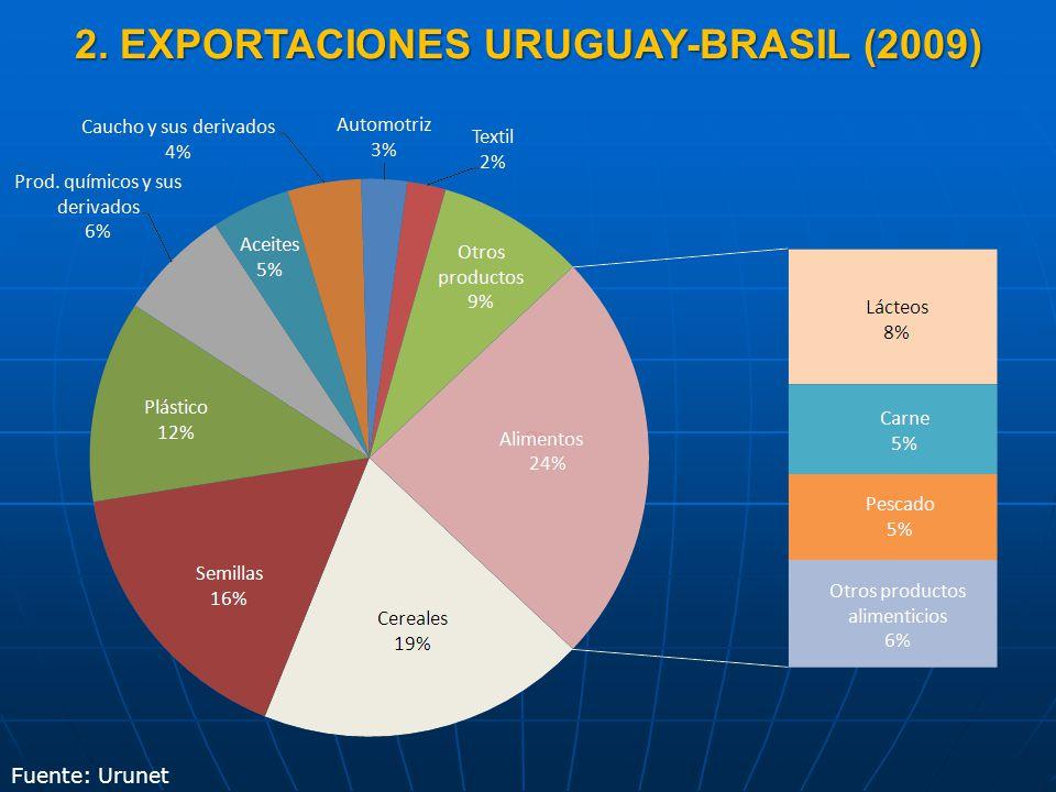 2. EXPORTACIONES URUGUAY-BRASIL (2009)