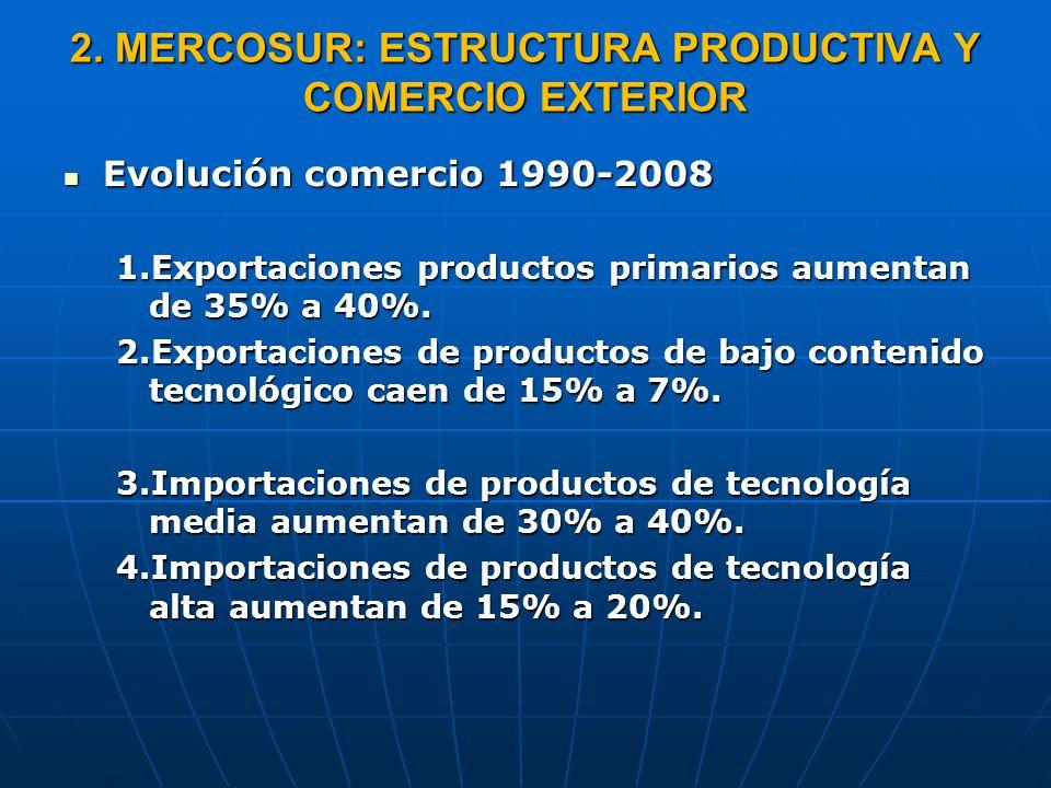 2. MERCOSUR: ESTRUCTURA PRODUCTIVA Y COMERCIO EXTERIOR