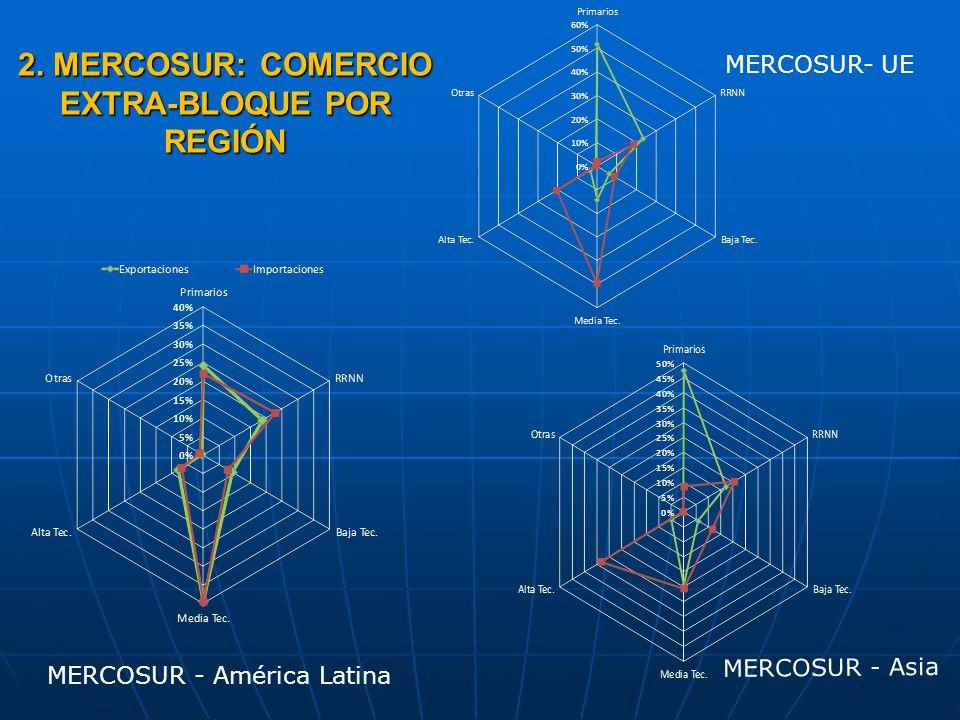 2. MERCOSUR: COMERCIO EXTRA-BLOQUE POR REGIÓN
