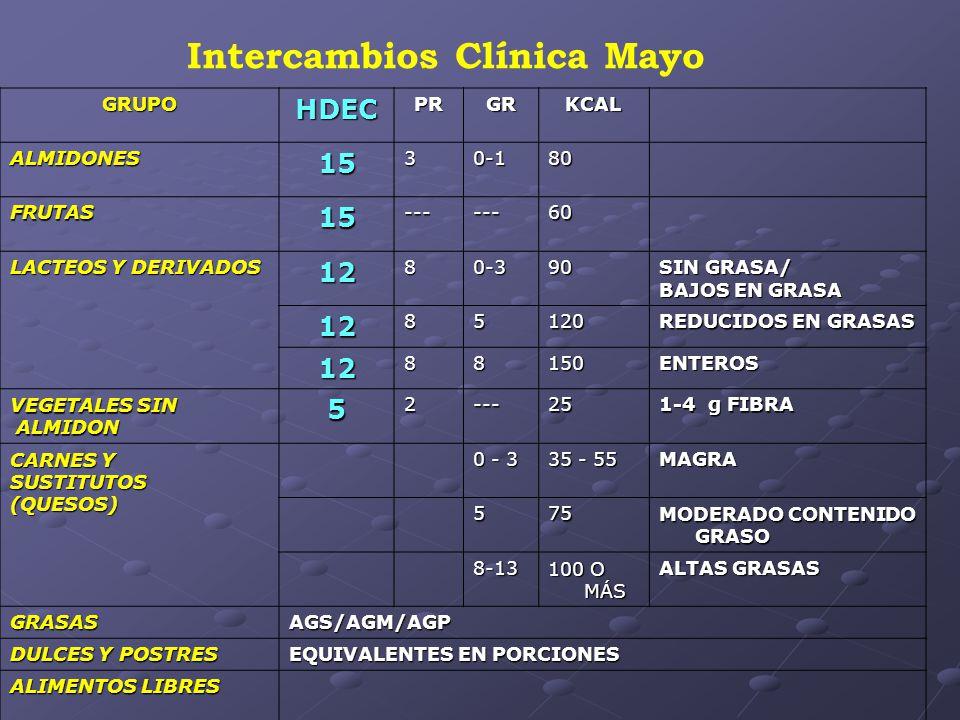 Intercambios Clínica Mayo